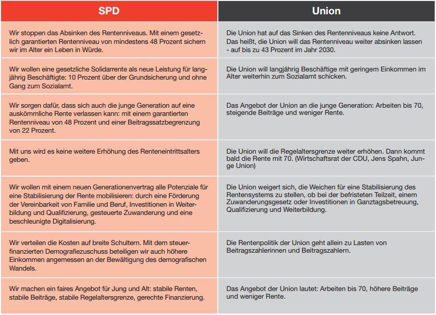 SPD_Gegenueberstellung_Rentenkonzept_SPD_Union